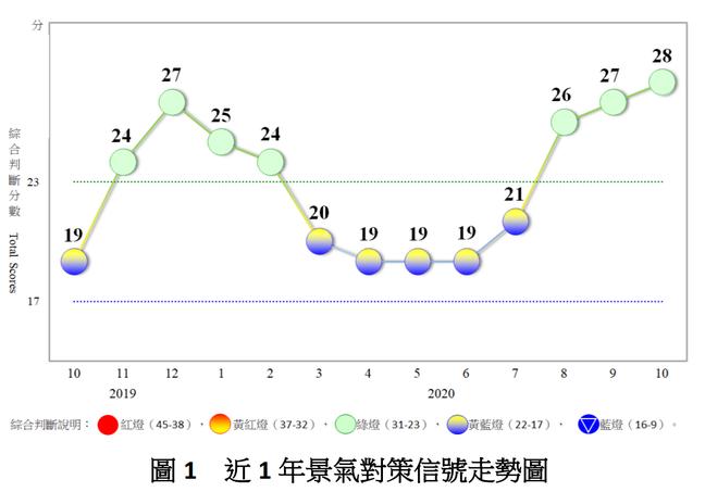 近一年景氣對策信號走勢圖。 圖片來源:國發會
