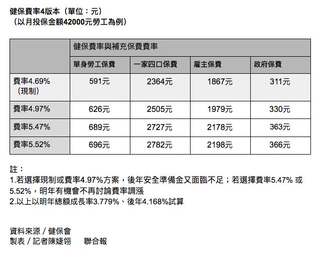 若以漲幅4.97%、月投保金額42000元勞工為例,單身者保費需付626元,多負...