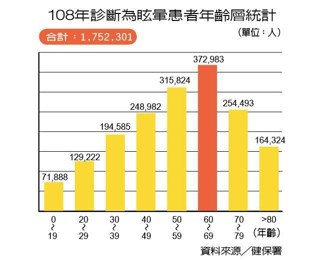 108年診斷為眩暈患者年齡層統計 製表/元氣周報