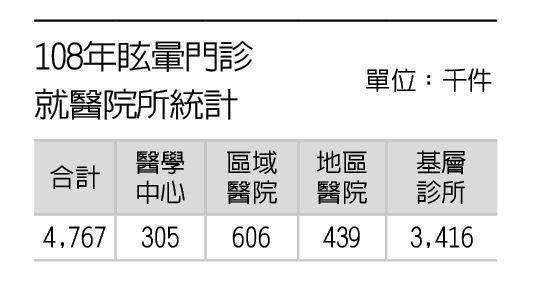 108年眩暈門診就醫院所統計 製表/元氣周報