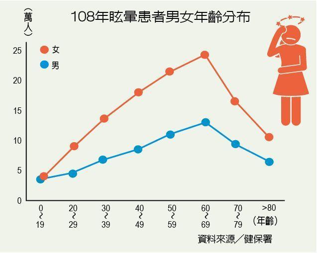 108年眩暈患者男女年齡分布 製表/元氣周報