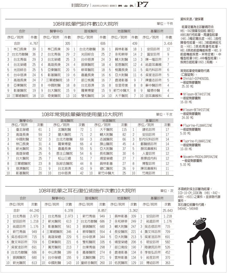 108年眩暈統計10大院所 製表/元氣周報