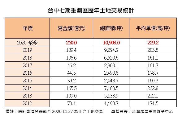 台中七期重劃區歷年土地交易統計。台灣房屋集團趨勢中心提供