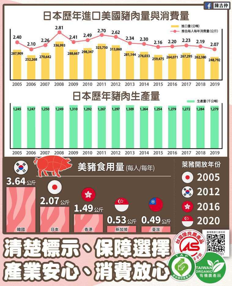 陳吉仲指出,日本自2005年開放美國萊豬進口後,美豬進口數量、總進口比例、每人每...