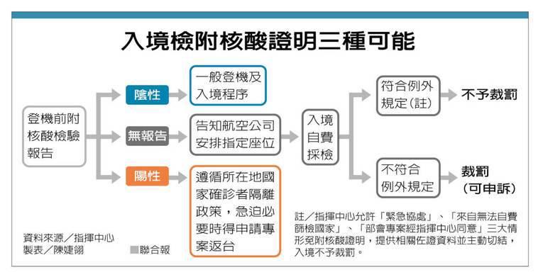 入境檢附核酸證明三種可能 資料來源/指揮中心 製表/陳婕翎