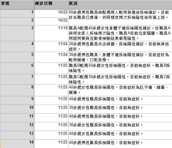駐美處28日說明14位確診者訊息及最新狀況。製表/張文馨。資料來源/駐美處
