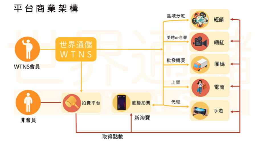 WTNS/提供