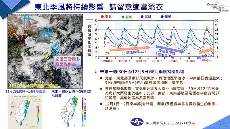 中央氣象局今天在臉書「報天氣」預報未來一周天氣。圖/取自報天氣臉書粉絲團