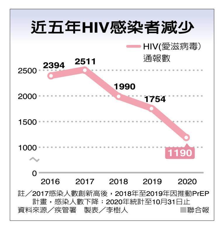 近五年HIV感染者減少 製表/李樹人