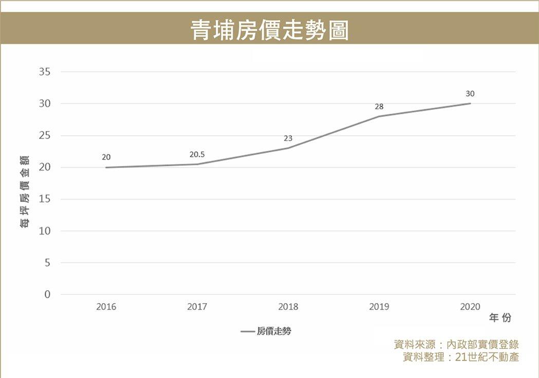 青埔房價趨勢圖。 圖/21世紀不動產 提供