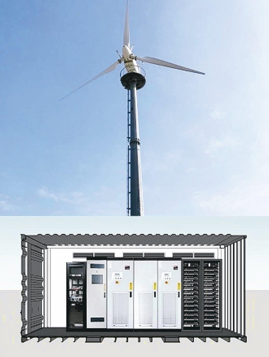 見智科技儲能系統(ESS)應用於風力發電系統。 見智科技/提供