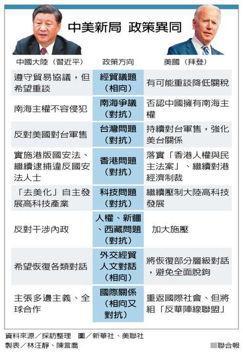 中美新局 政策異同 製表/林汪靜、陳言喬