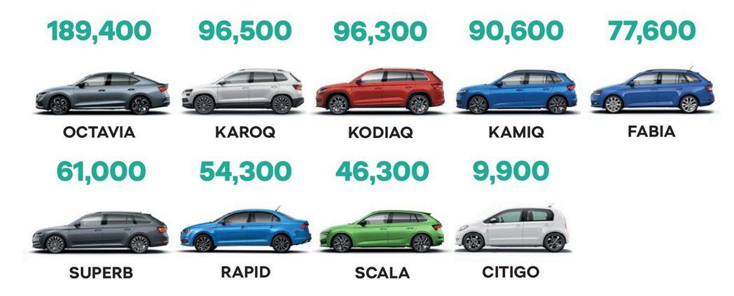 2020年第一季至第三季ŠKODA車款銷售統計一覽。 摘自ŠKODA