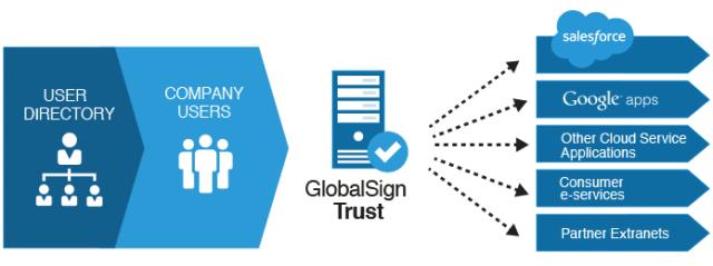 GlobalSign 成立逾 24 年,完整的認證機制幫助網路溝通建立更高的信任...