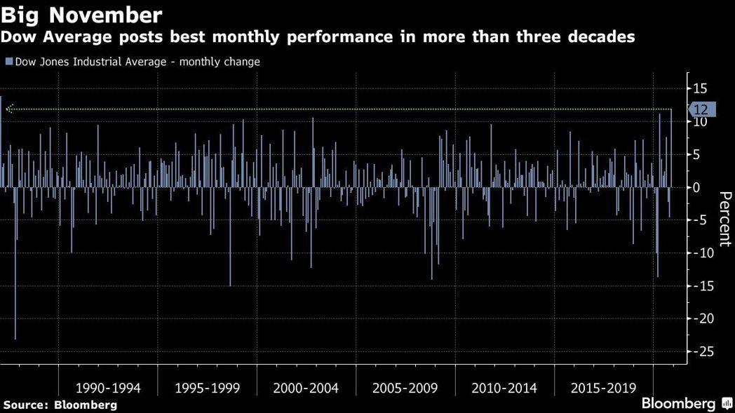 道瓊工業指數11月創下逾30年來最佳單月表現。圖/擷自彭博