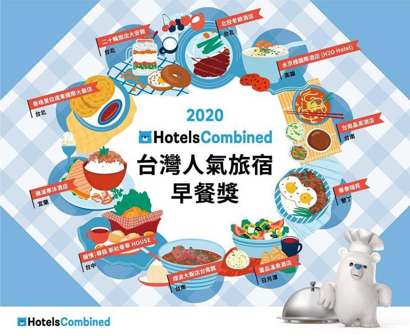 2020 HotelsCombined台灣人氣旅宿早餐獎,全台10大錯過可惜的旅宿早餐。圖/HotelsCombined提供