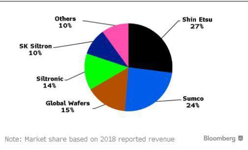 以2018年營收而言,日商信越化學在矽晶圓市占達27%、勝高占24%,台廠環球晶...