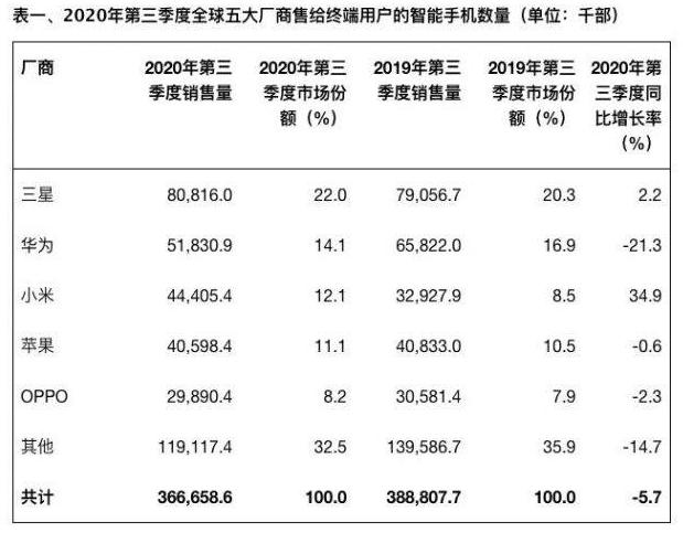 今年第3季全球售給終端用戶的智慧手機銷量共3.66億部,年降5.7%。小米以4,440萬部的銷售量首次超越蘋果,居全球第三。表/Gartner提供