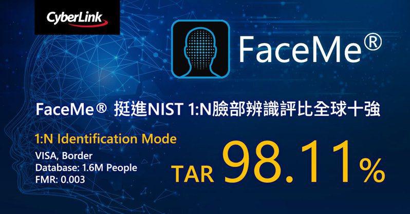訊連旗下FaceMe AI臉部辨識引擎,在NIST測試報告中的1:N項目,以98.11%的高辨識率高居全球第9名,並且是台灣唯一名列前十強的團隊。  業者/提供