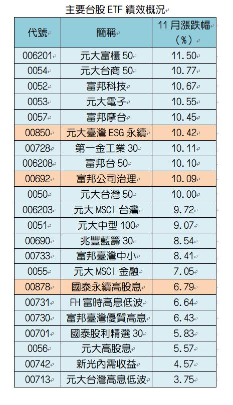 註:採還原股價,統計至11/30。橘色為ESG ETF。資料來源:CMoney