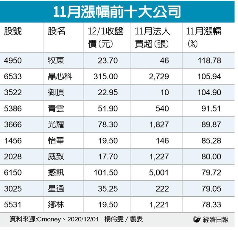 11月漲幅前十大公司。 製表/記者楊伶雯
