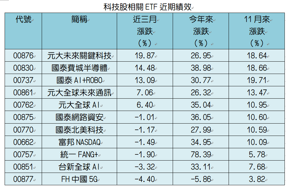 註:採還原股價。資料來源:CMoney