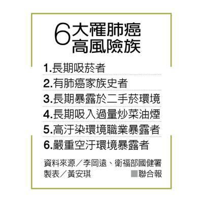6大罹肺癌高風險族 製表/黃安琪