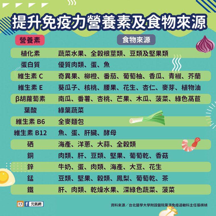 提升免疫力的營養素及食物來源 資料來源/台北醫學大學附設醫院風濕免疫過敏科主任張...