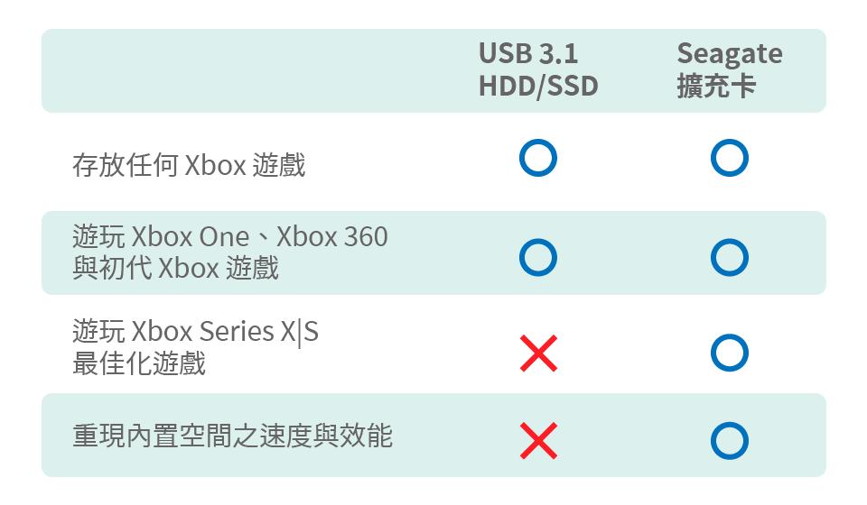 傳統 USB 外接裝置與 Seagate 擴充卡支援度之比較