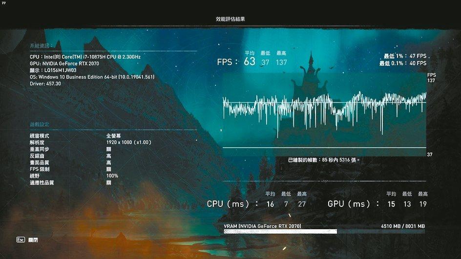 「刺客教條:維京紀元」的效能測試,幀數平均63,最高也有137幀,GPU全速執行...