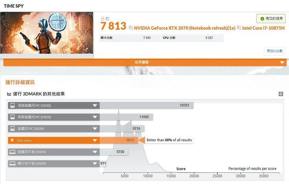 3D Mark Time Spy 1.0為7,813分。 彭子豪/攝影