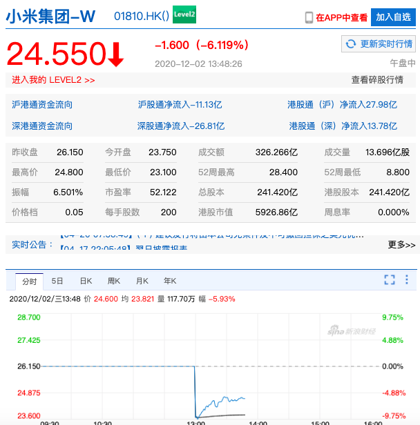 小米集團正尋求通過配股和發售可轉換債券,最高集資40億美元。下午恢復股票交易後,...