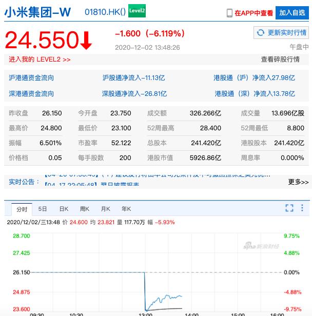 小米集團正尋求通過配股和發售可轉換債券,最高集資40億美元。下午恢復股票交易後,一度急跌近10%。新浪股市
