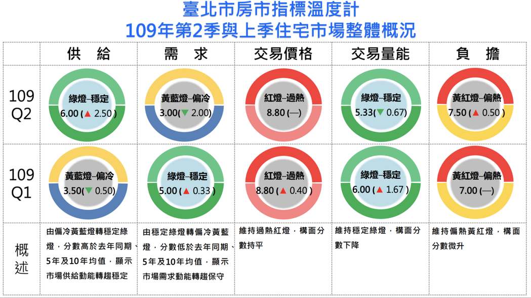 北市發布今年第2季房市指標溫度計,供給穩定需求偏冷、價格仍高量能持穩。圖/北市地...