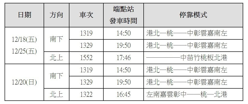 台灣高鐵加開列車發車時間及停靠模式。圖/台灣高鐵提供