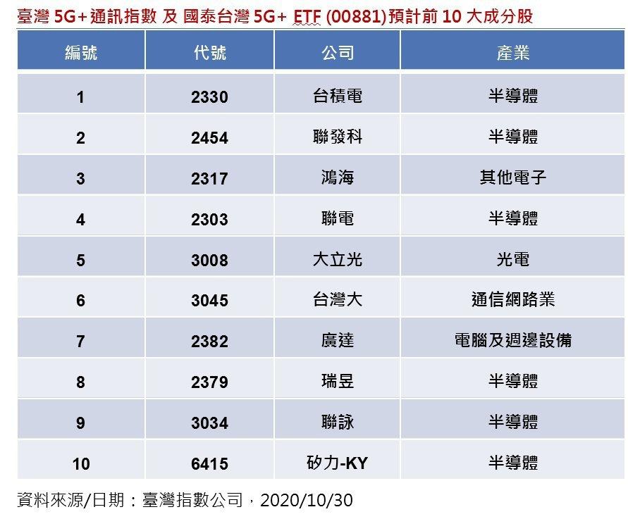 臺灣5G+通訊指數及國泰台灣5G+ ETF (00881)預計前10大成分股。資...