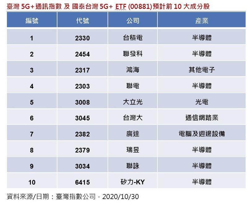 臺灣5G+通訊指數及國泰台灣5G+ ETF (00881)預計前10大成分股。資料來源:台灣指數公司
