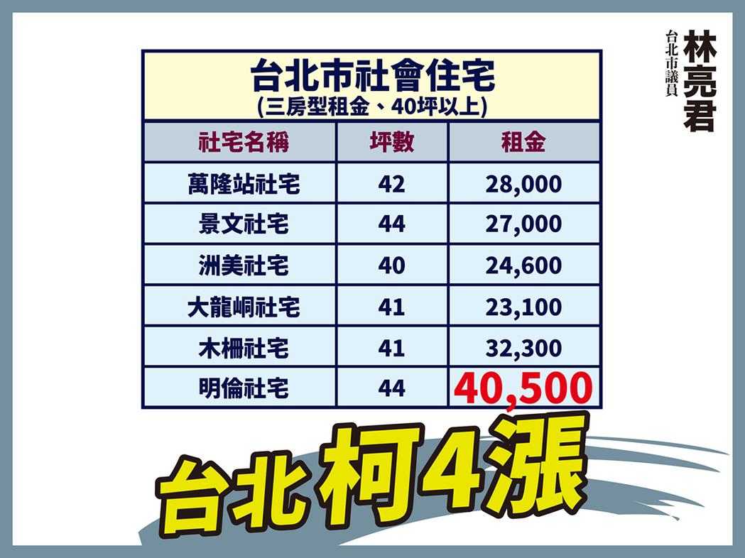 台北市社會住宅三房型40坪以上的租金比較。圖/取自林亮君臉書