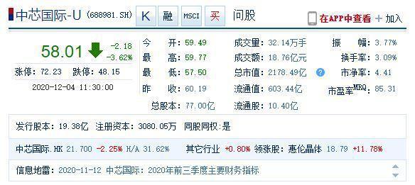 中芯國際4日A股股價。圖/新浪財經