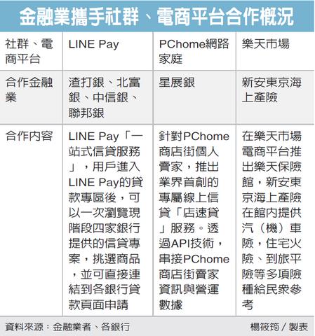 銀行攜電商 社群攻線上貸款 金融要聞 產經 聯合新聞網