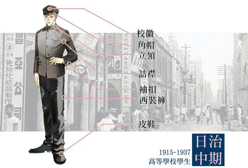 日治中期高等男子高校制服(圖/臺灣服飾誌 提供,插圖繪師:崔小熊)