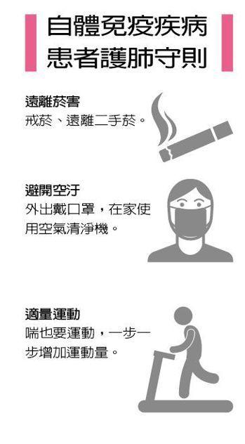 自體免疫疾病患者護肺守則 圖/123RF 製表/元氣周報