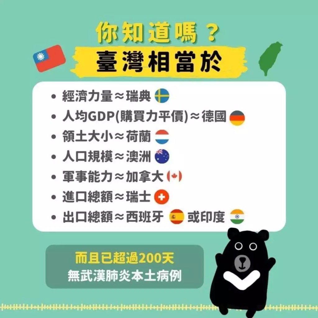 你知道嗎?台灣相當於⋯⋯圖片來源:翻攝自 Taïwan en France 臉書...