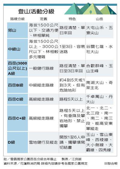 登山活動分級 製表/江良誠