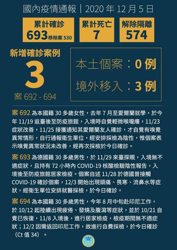 新增3例新冠肺炎境外移入個案。圖/取自衛福部臉書