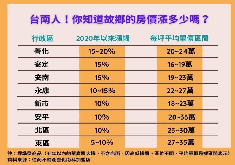 圖/台南各區房價漲幅。