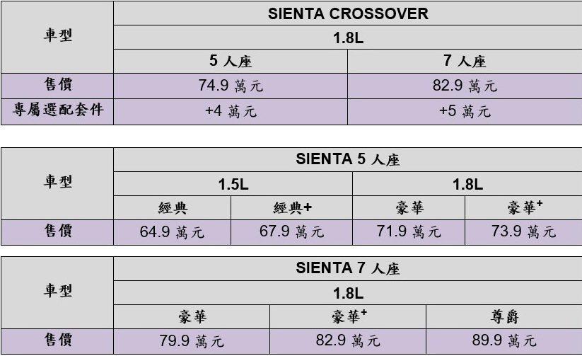 TOYOTA SIENTA & SIENTA CROSSOVER售價一覽