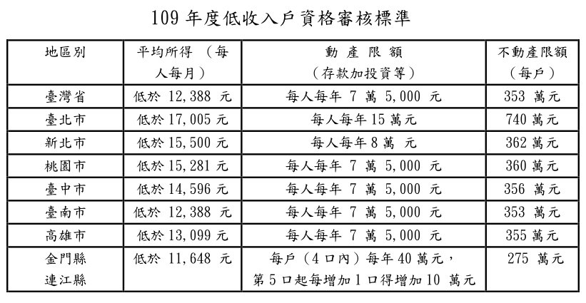 109年最低生活費、低收入戶及中低收入戶資格審核標準 引自衛福部