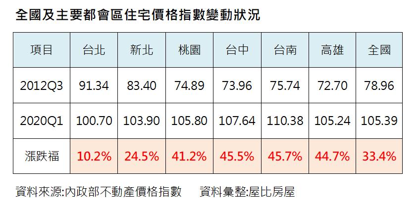 資料來源/內政部住宅價格指數