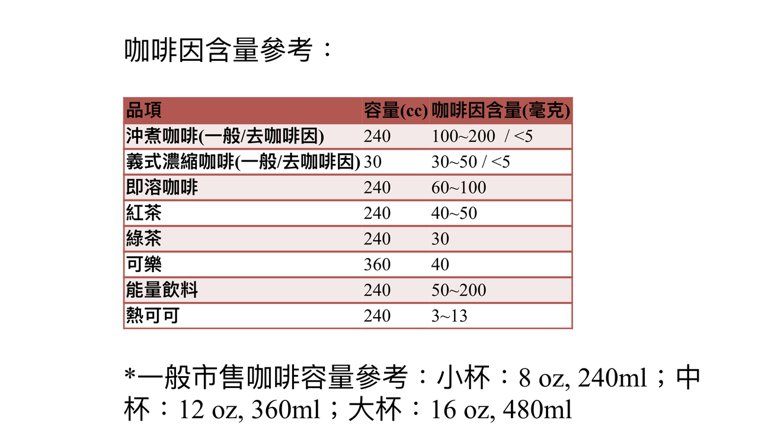 咖啡因含量參考表。圖/許維芸醫師提供